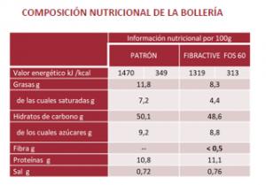 Composicion Nutricional de la boleria