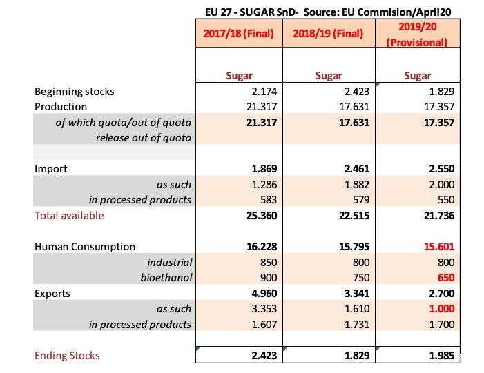 Gráfico 1.- Balance Europeo de azúcar. Fuente: Comisión Europea